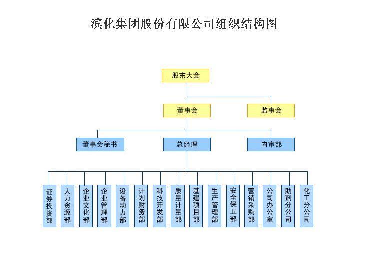 折叠 编辑本段 组织结构 折叠 编辑本段 管理团队 董事会 董事长:张