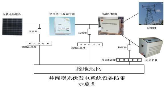 光伏发电系统分为独立光伏系统和并网光伏系统.