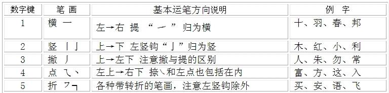 汉字有5种基本笔画:横