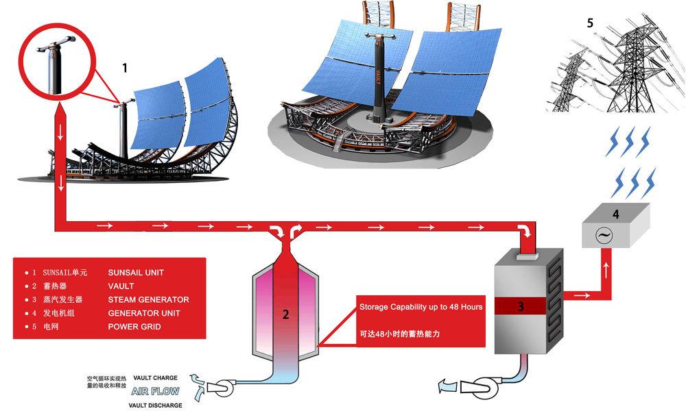 太阳能发电原理_360百科