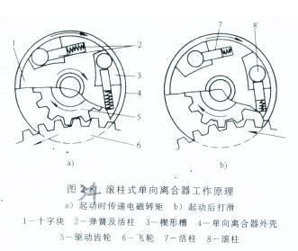 其主要组成部分是单向离合器