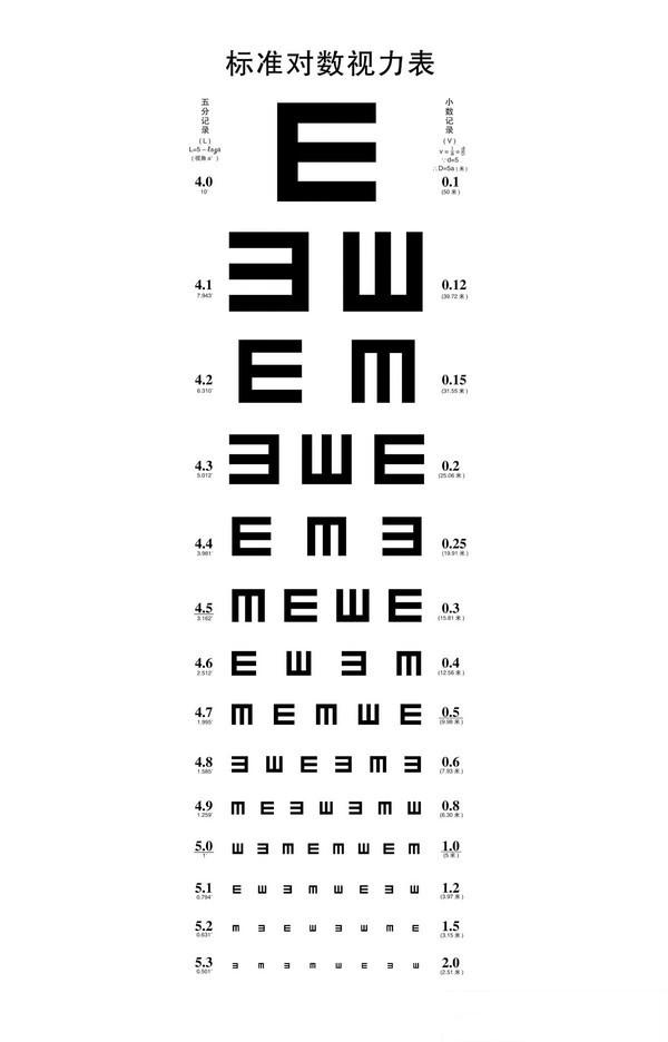 所测得的视力称为裸眼视力