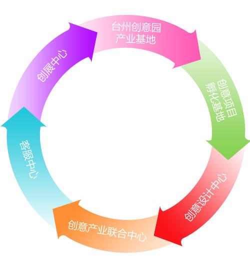 台州设计创意产业园