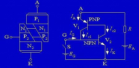 双向晶闸管的伏安特性见图3,由于正,反向特性曲线具有对称性,所以它可