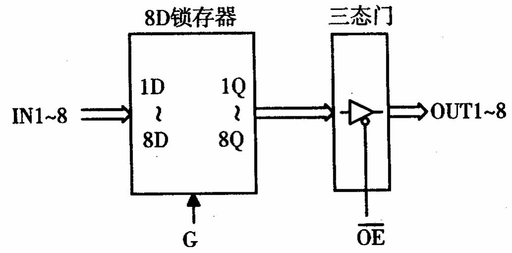 373为三态输出的八 d 透明锁存器,共有 54s373 和 74ls373 两种线路