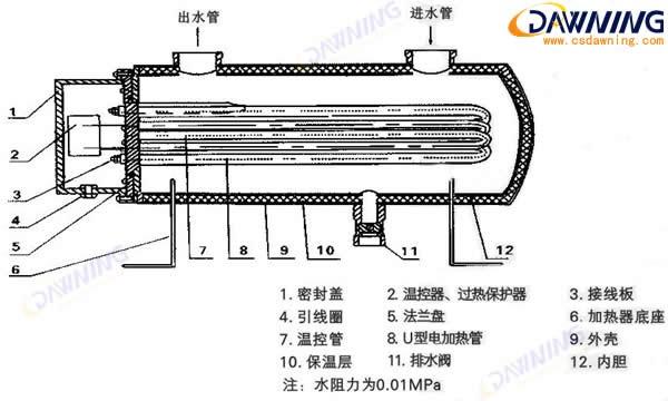 第一,使用寿命长。由于PTC是一种陶瓷半导体,结构相对稳定,克服了其他电热元件受到高温或长时间工作而发生氧化或变质的弱点,其寿命是其他电热元件无法企及的。  第二,空调热效率高。由于PTC电热转换效率相对较高,一般可达99%以上,几乎不存在能量损失,所以热效率大大提高。 第三,使用起来更加安全可靠。PTC元件本身具有很强的温度自限能力,即使空调工作时出现故障,影响机体散热也不会发生事故,因为PTC元件本身温度最高也只上升到20-30,这和镍铬丝等其他电热元件表面温度最高可能上升到700-800相比,安全