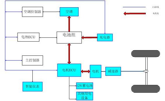 电力驱动及控制系统是电动汽车的核心,也是区别于内燃机汽车的最大不