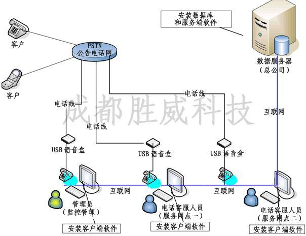 电话客服系统_好搜百科
